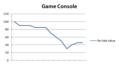 Game Console Value Curve