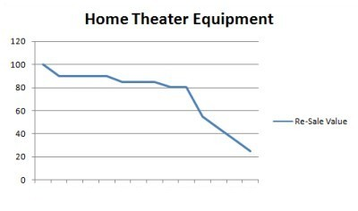 Home Theater Equipment Value Curve