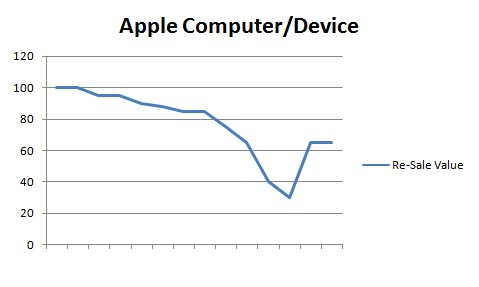 Apple Device Value Curve