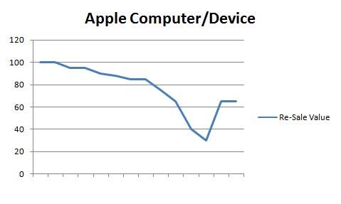 Apple Device Value Curve